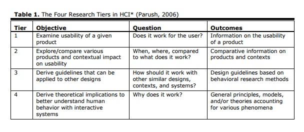 agile 2007 research papers